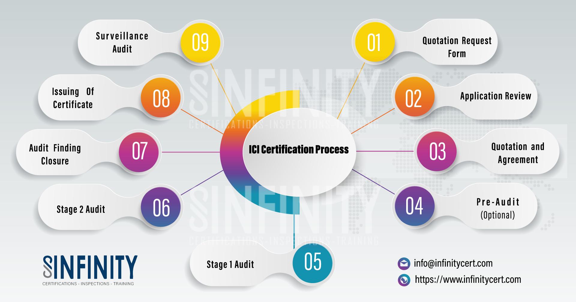 ISO Steps
